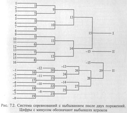 Программа подсчета настольный теннис